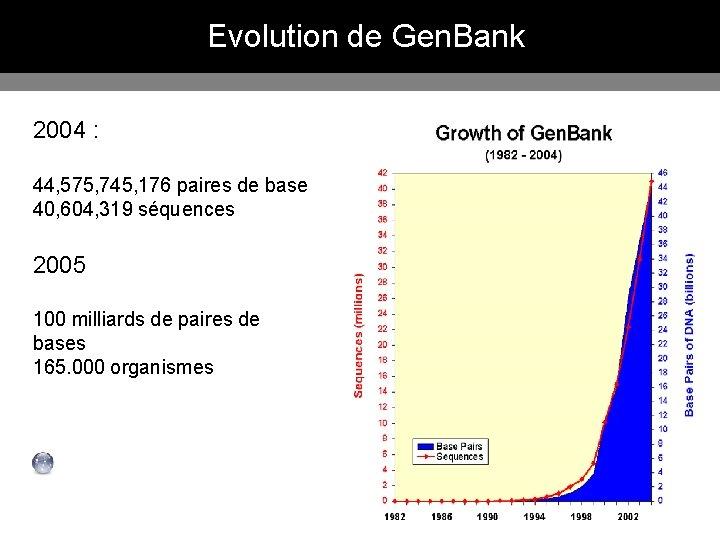 Evolution de Gen. Bank 2004 : 44, 575, 745, 176 paires de base 40,