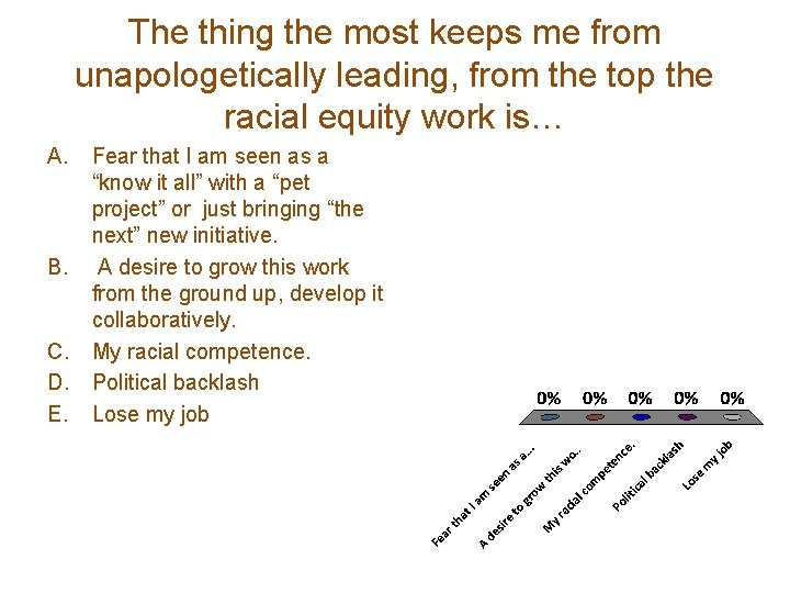The thing the most keeps me from unapologetically leading, from the top the racial