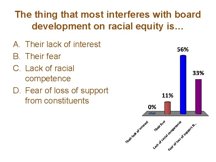 The thing that most interferes with board development on racial equity is… A. Their