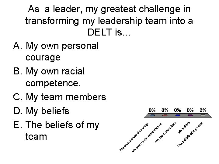 As a leader, my greatest challenge in transforming my leadership team into a DELT