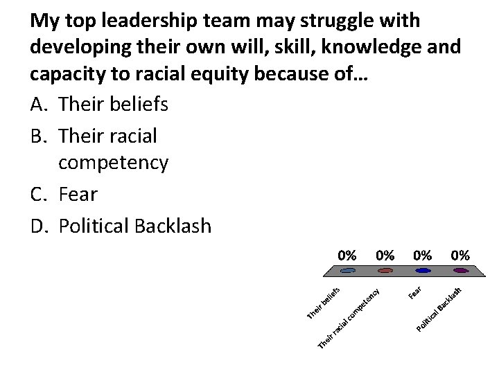 My top leadership team may struggle with developing their own will, skill, knowledge and