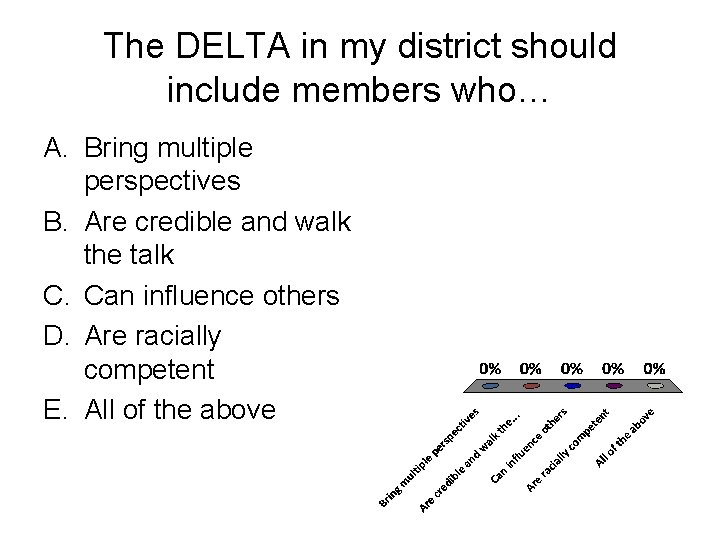 The DELTA in my district should include members who… A. Bring multiple perspectives B.