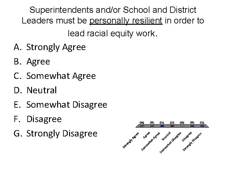 Superintendents and/or School and District Leaders must be personally resilient in order to lead