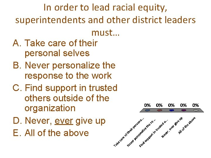 In order to lead racial equity, superintendents and other district leaders must… A. Take