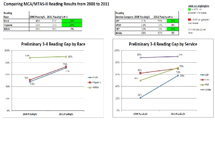 The results…Gaps leaving… 2011
