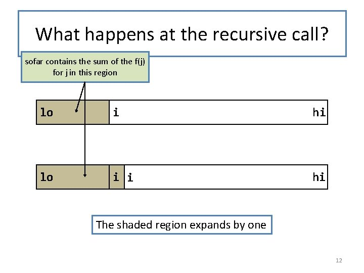 What happens at the recursive call? sofar contains the sum of the f(j) for