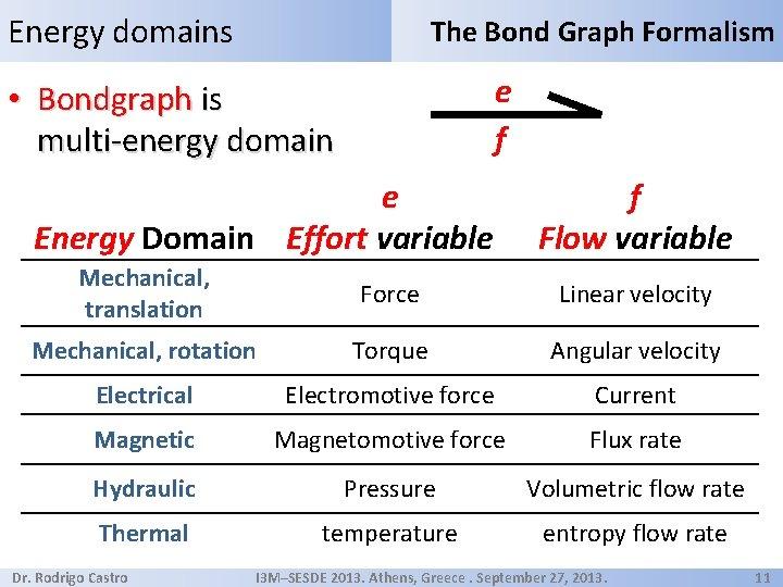 Energy domains The Bond Graph Formalism e f • Bondgraph is multi-energy domain e