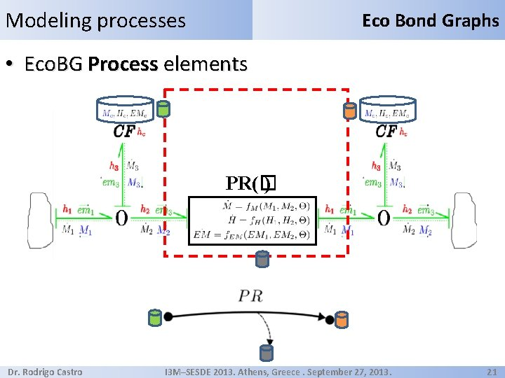 Modeling processes Eco Bond Graphs • Eco. BG Process elements PR(� ) Dr. Rodrigo