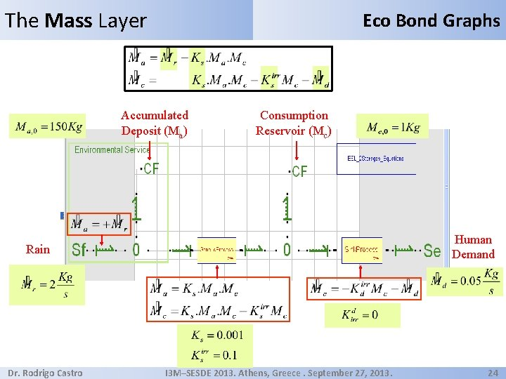 The Mass Layer Eco Bond Graphs Accumulated Deposit (Ma) Consumption Reservoir (Mc) Human Demand