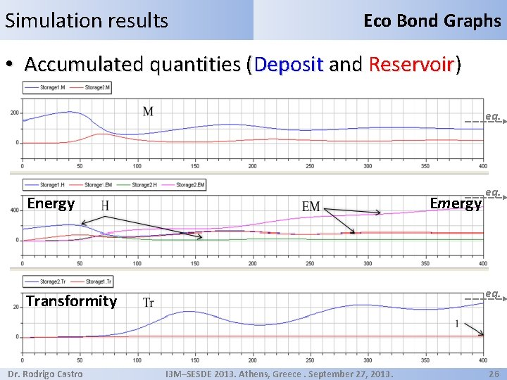 Simulation results Eco Bond Graphs • Accumulated quantities (Deposit and Reservoir) eq. Energy Emergy