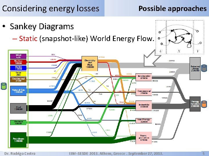 Considering energy losses Possible approaches • Sankey Diagrams – Static (snapshot-like) World Energy Flow.