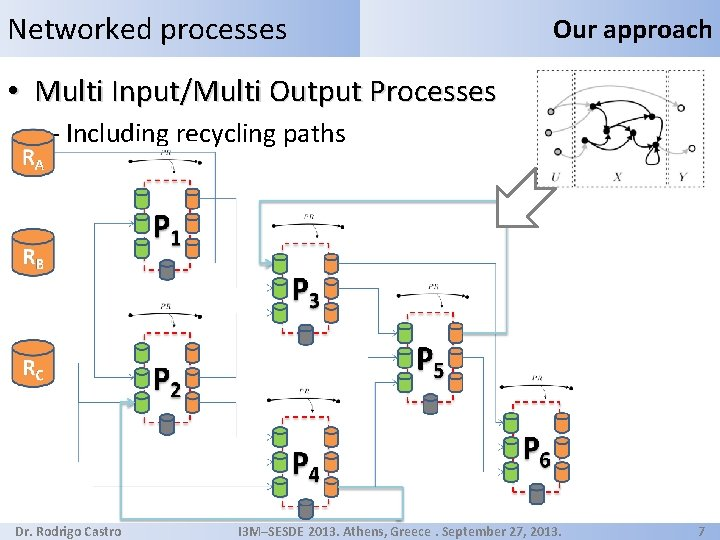 Networked processes Our approach • Multi Input/Multi Output Processes – Including recycling paths Dr.