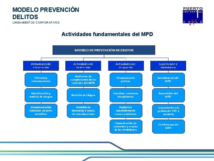 MODELO PREVENCIÓN DELITOS LINEAMIENTOS CORPORATIVOS Actividades fundamentales del MPD