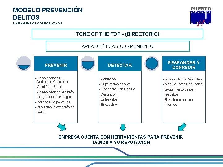 MODELO PREVENCIÓN DELITOS LINEAMIENTOS CORPORATIVOS TONE OF THE TOP - (DIRECTORIO) ÁREA DE ÉTICA