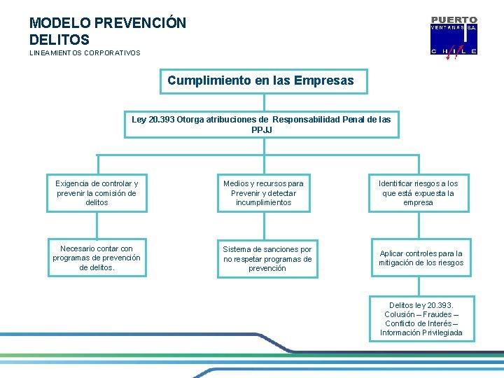 MODELO PREVENCIÓN DELITOS LINEAMIENTOS CORPORATIVOS Cumplimiento en las Empresas Ley 20. 393 Otorga atribuciones