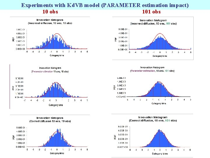 Experiments with Kd. VB model (PARAMETER estimation impact) 10 obs 101 obs