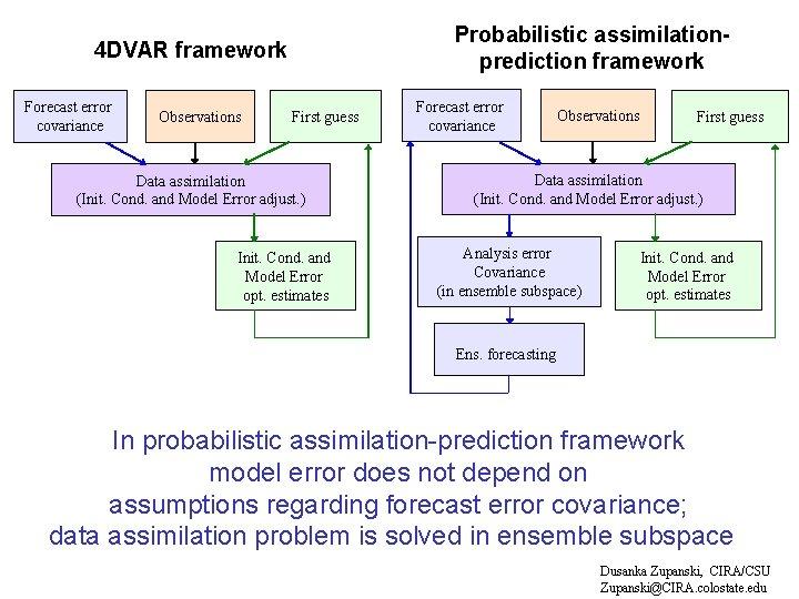 Probabilistic assimilationprediction framework 4 DVAR framework Forecast error covariance Observations First guess Data assimilation