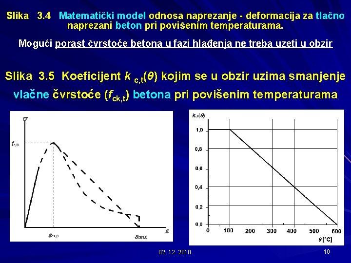 Slika 3. 4 Matematički model odnosa naprezanje - deformacija za tlačno naprezani beton pri