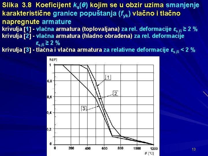 Slika 3. 8 Koeficijent ks(θ) kojim se u obzir uzima smanjenje karakteristične granice popuštanja