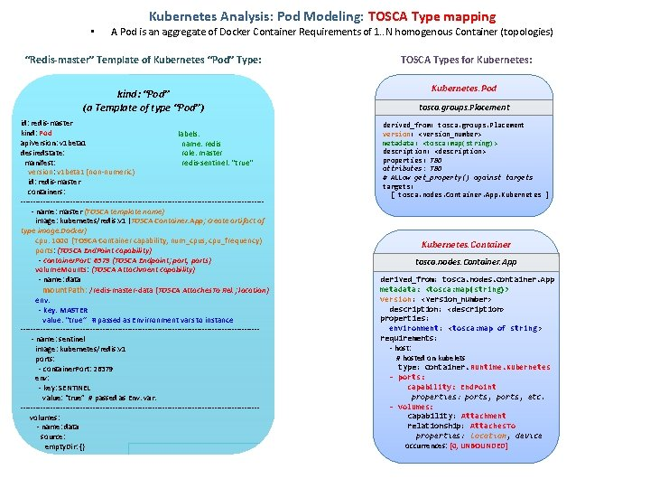 • Kubernetes Analysis: Pod Modeling: TOSCA Type mapping A Pod is an aggregate