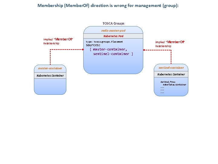 "Membership (Member. Of) direction is wrong for management (group): TOSCA Groups redis-master-pod implied ""Member."