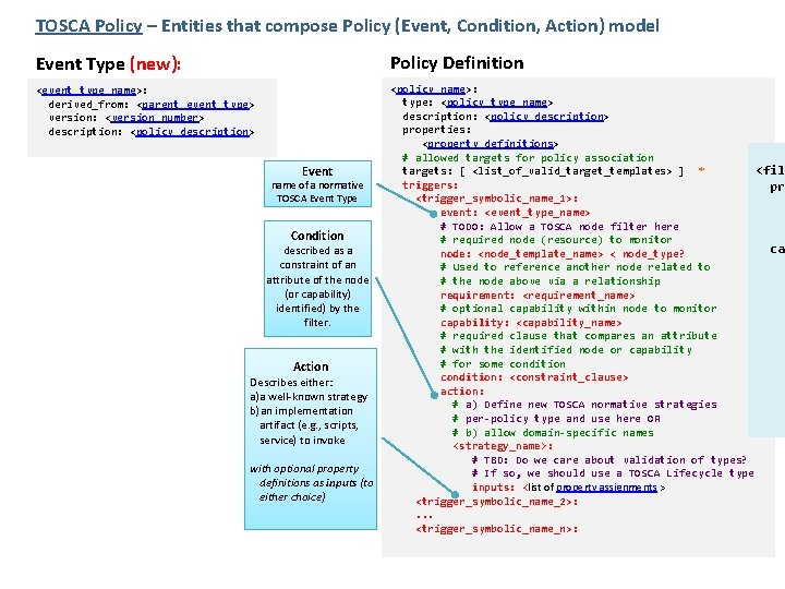 TOSCA Policy – Entities that compose Policy (Event, Condition, Action) model Event Type (new):