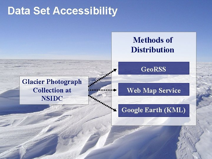 Data Set Accessibility Methods of Distribution Geo. RSS Glacier Photograph Collection at NSIDC Web