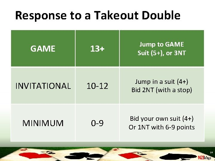 Response to a Takeout Double GAME INVITATIONAL MINIMUM 13+ Jump to GAME Suit (5+),