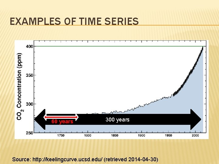 EXAMPLES OF TIME SERIES 60 years 300 years Source: http: //keelingcurve. ucsd. edu/ (retrieved