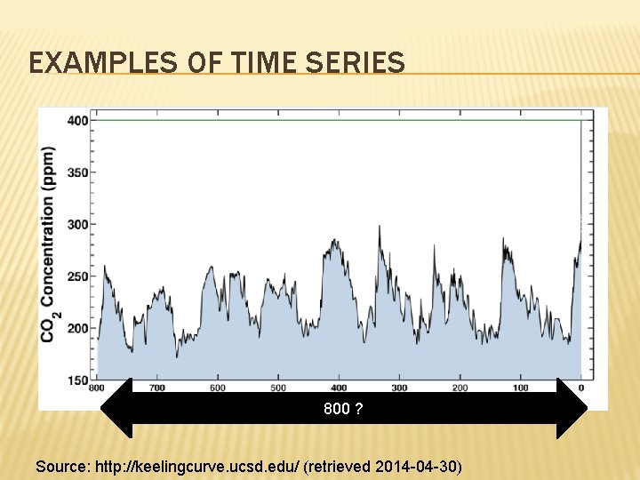 EXAMPLES OF TIME SERIES 800 ? Source: http: //keelingcurve. ucsd. edu/ (retrieved 2014 -04