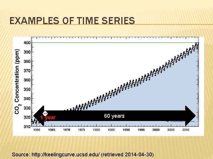 EXAMPLES OF TIME SERIES 1 year 60 years Source: http: //keelingcurve. ucsd. edu/ (retrieved