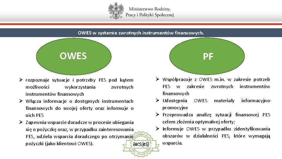 OWES w systemie zwrotnych instrumentów finansowych. OWES Ø rozpoznaje sytuacje i potrzeby PES pod