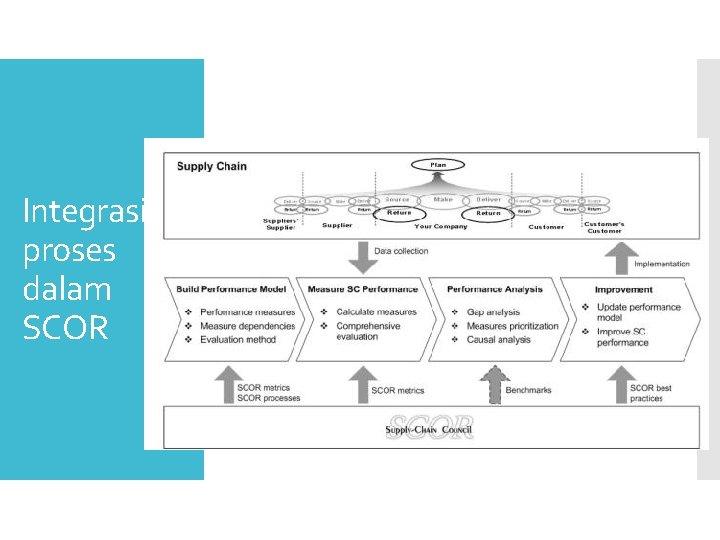Integrasi proses dalam SCOR