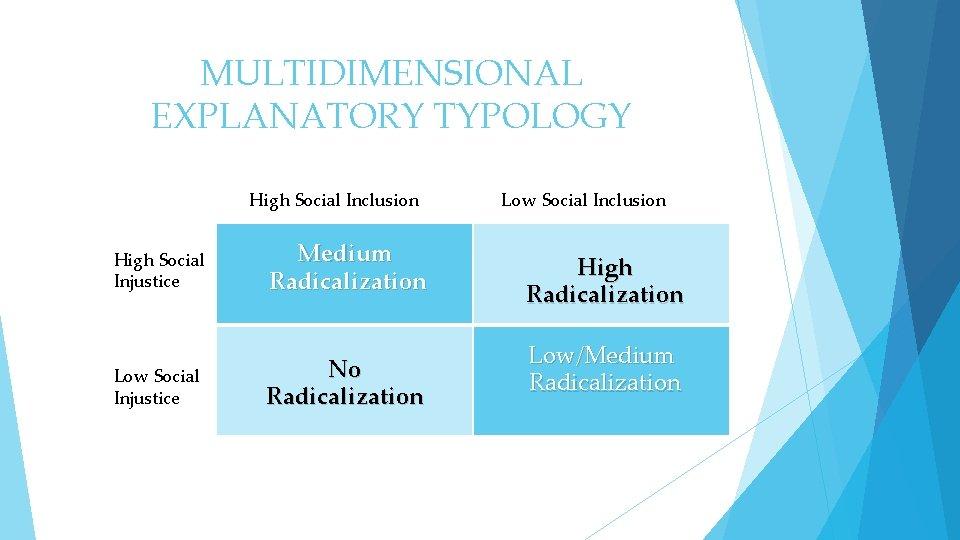 MULTIDIMENSIONAL EXPLANATORY TYPOLOGY High Social Inclusion High Social Injustice Low Social Injustice Medium Radicalization