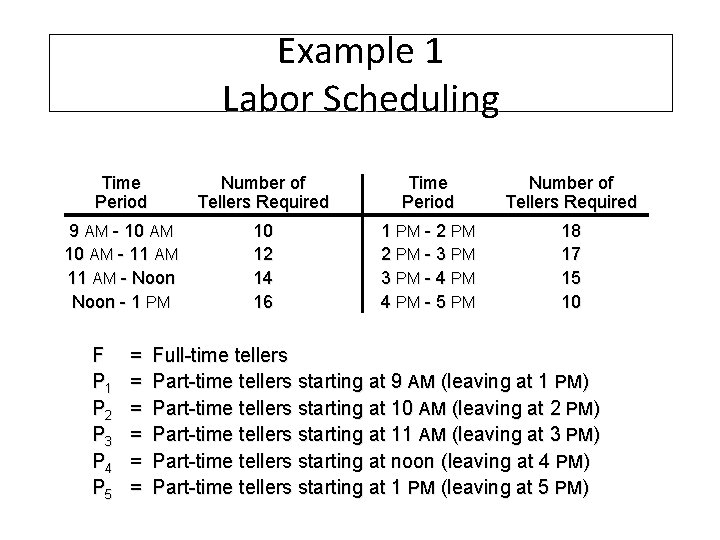 Example 1 Labor Scheduling Time Period Number of Tellers Required 9 AM - 10