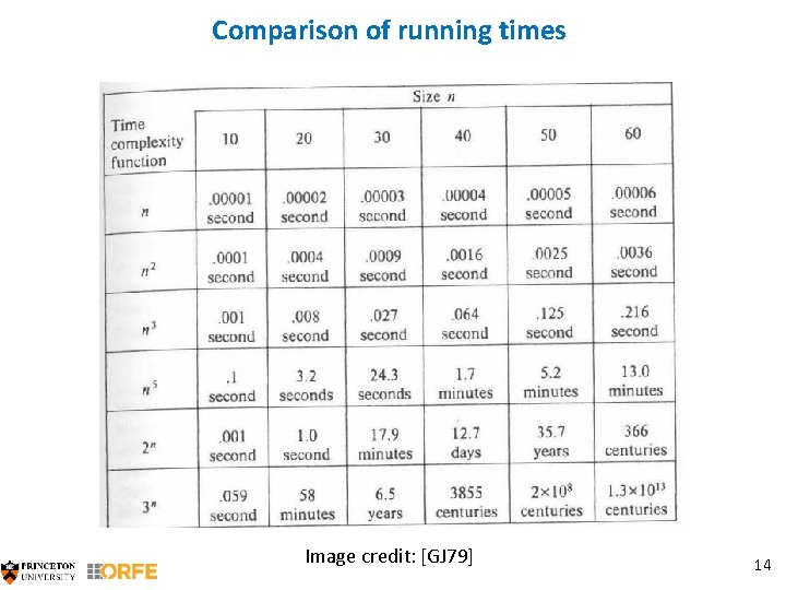 Comparison of running times Image credit: [GJ 79] 14
