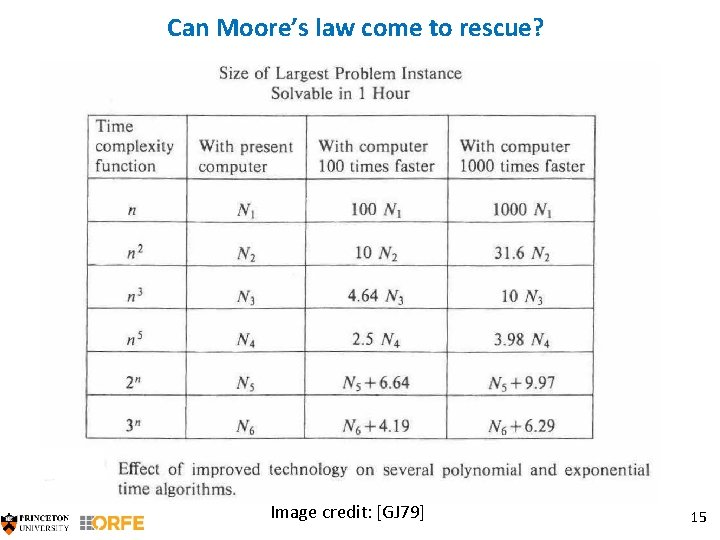 Can Moore's law come to rescue? Image credit: [GJ 79] 15