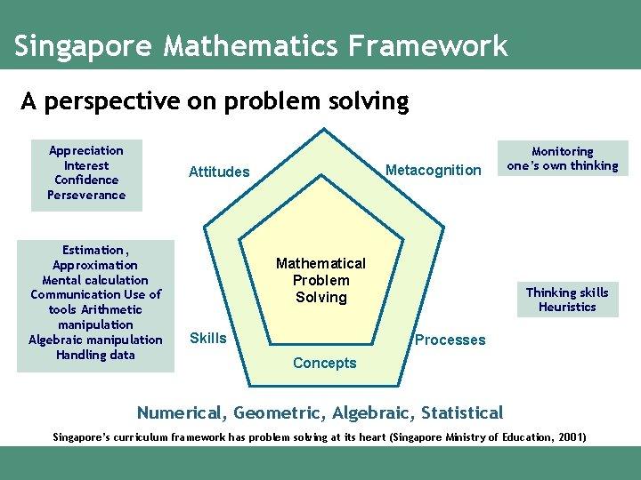 Singapore Mathematics Framework A perspective on problem solving Appreciation Interest Confidence Perseverance Metacognition Attitudes