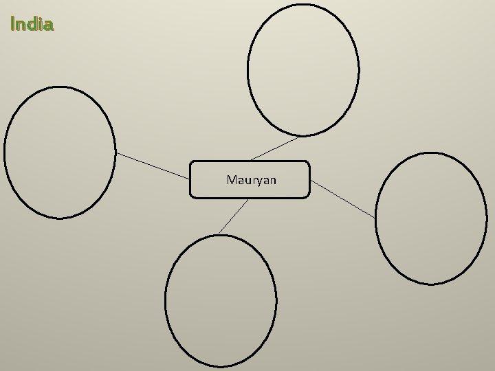 India Mauryan