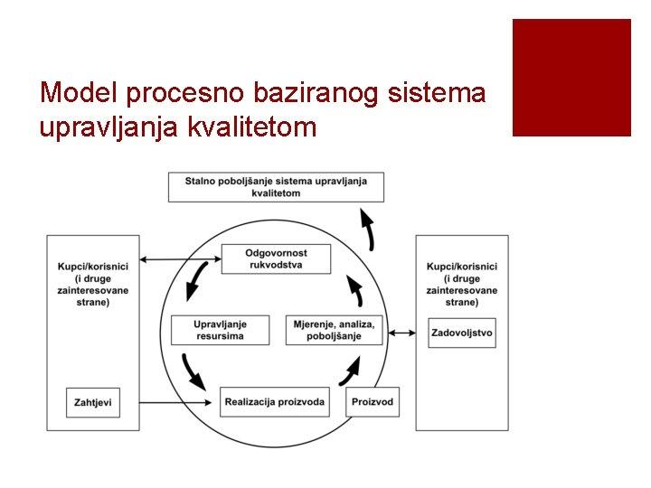 Model procesno baziranog sistema upravljanja kvalitetom