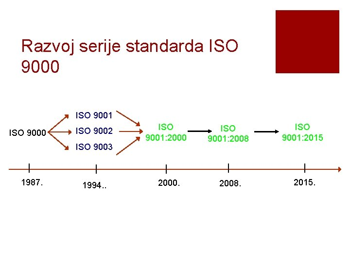 Razvoj serije standarda ISO 9000 ISO 9001 ISO 9000 ISO 9002 ISO 9003 1987.