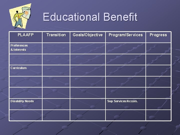 Educational Benefit PLAAFP Transition Goals/Objective Program/Services Preferences & Interests Curriculum Disability Needs Sup Services/Accom.