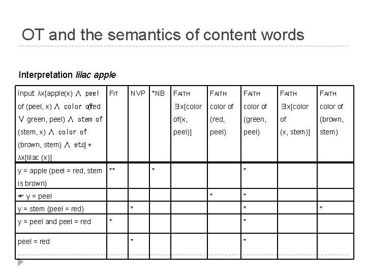 OT and the semantics of content words Interpretation lilac apple Input: λx[apple(x) ∧ peel