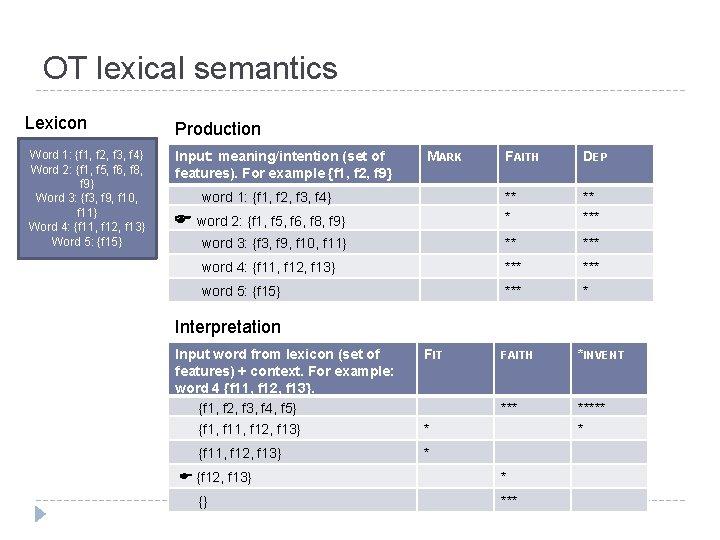 OT lexical semantics Lexicon Production Word 1: {f 1, f 2, f 3, f