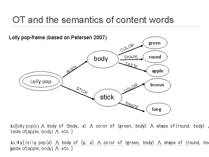 OT and the semantics of content words Lolly pop-frame (based on Petersen 2007) green