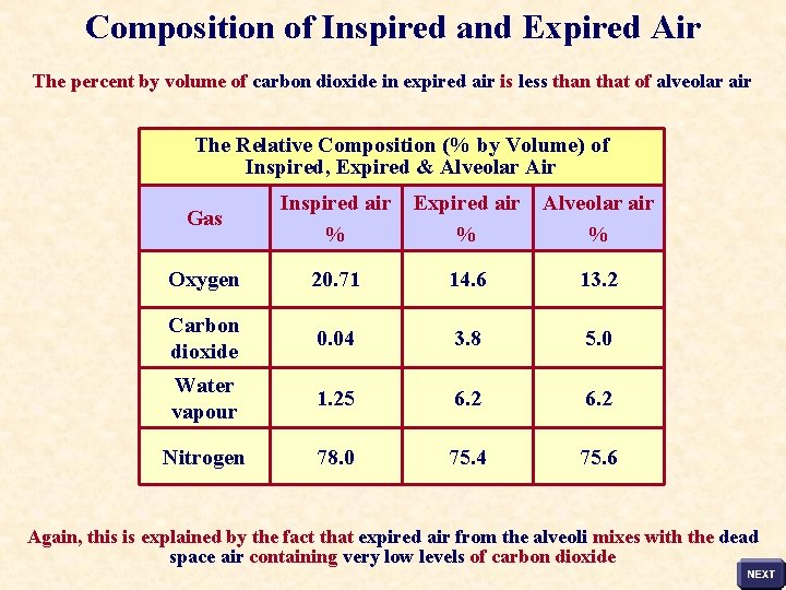 Composition of Inspired and Expired Air The percent by volume of carbon dioxide in