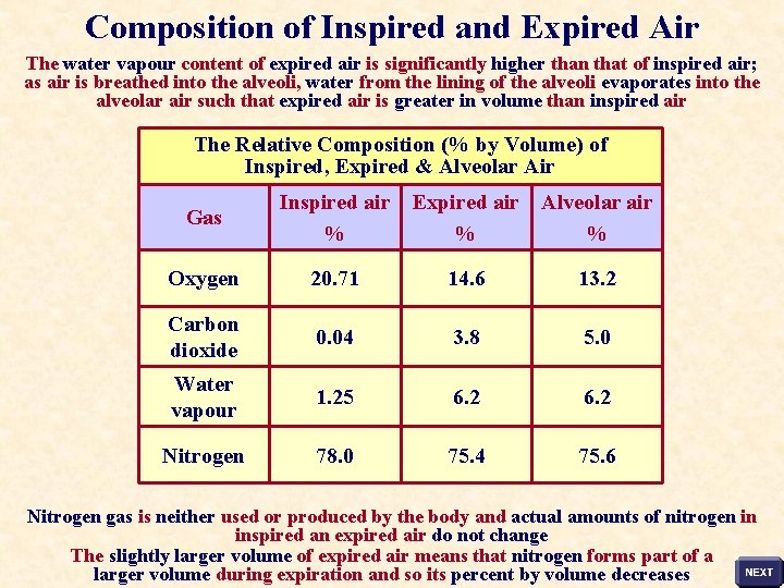 Composition of Inspired and Expired Air The water vapour content of expired air is