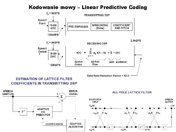 Kodowanie mowy – Linear Predictive Coding