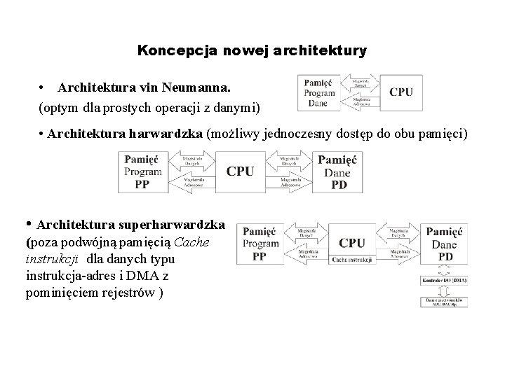 Koncepcja nowej architektury • Architektura vin Neumanna. (optym dla prostych operacji z danymi) •
