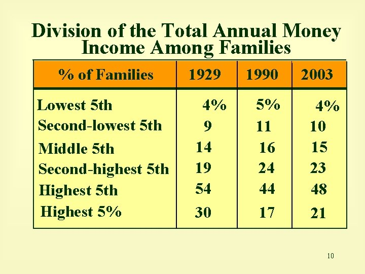 Division of the Total Annual Money Income Among Families % of Families Lowest 5